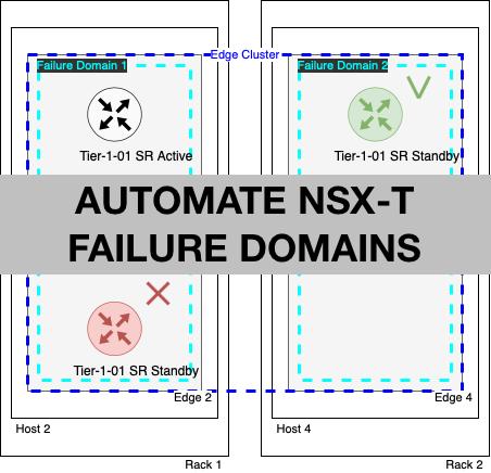 NSX-T: Automated creation of edge failure domains